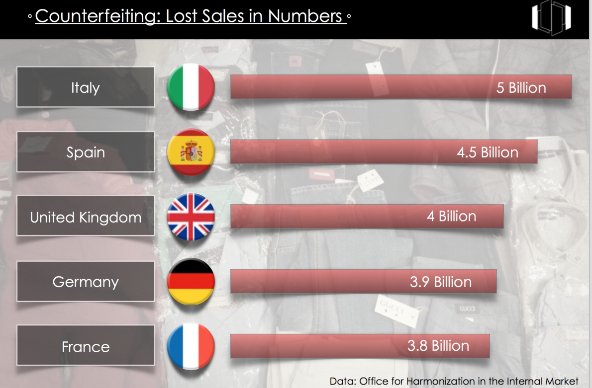 Counterfeiting- Lost Sales in Numbers