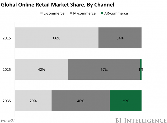 bii ar commerce market share forecast