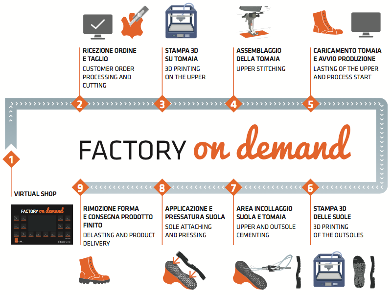 THE FACTORY ON DEMAND- STARTING FROM THE VIRTUAL SHOP