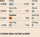 Le startup del fashion valgono pochino (per i venture capital)- Sole 24 Ore, InfoData