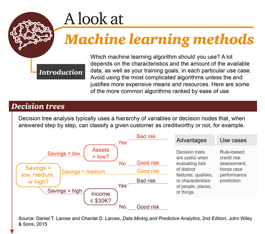 machine-learning-methods-1