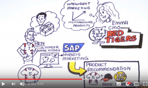 Machine Learning in SAP Hybris Marketing Cloud