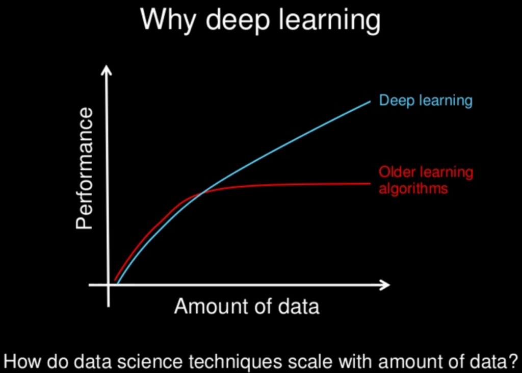 Deep Learning vs Classical Machine Learning