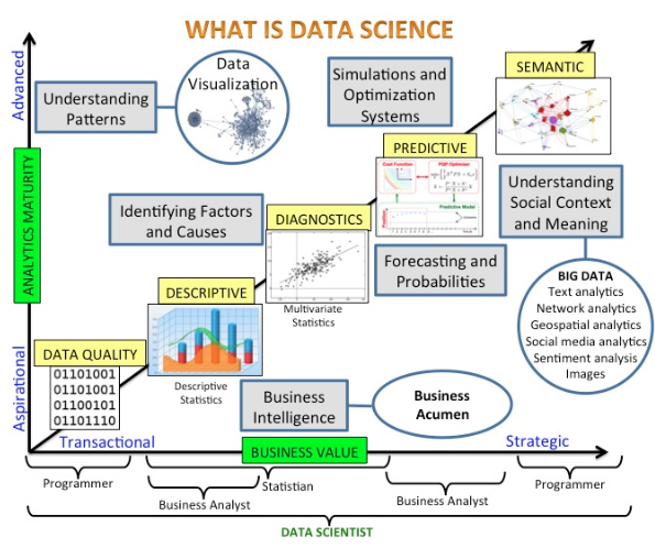 Data Science Summarized in One Picture