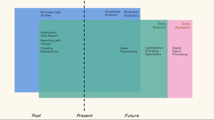 Data Science vs Machine Learning vs Data Analytics vs Business Analytics