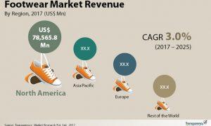global-footwear-market
