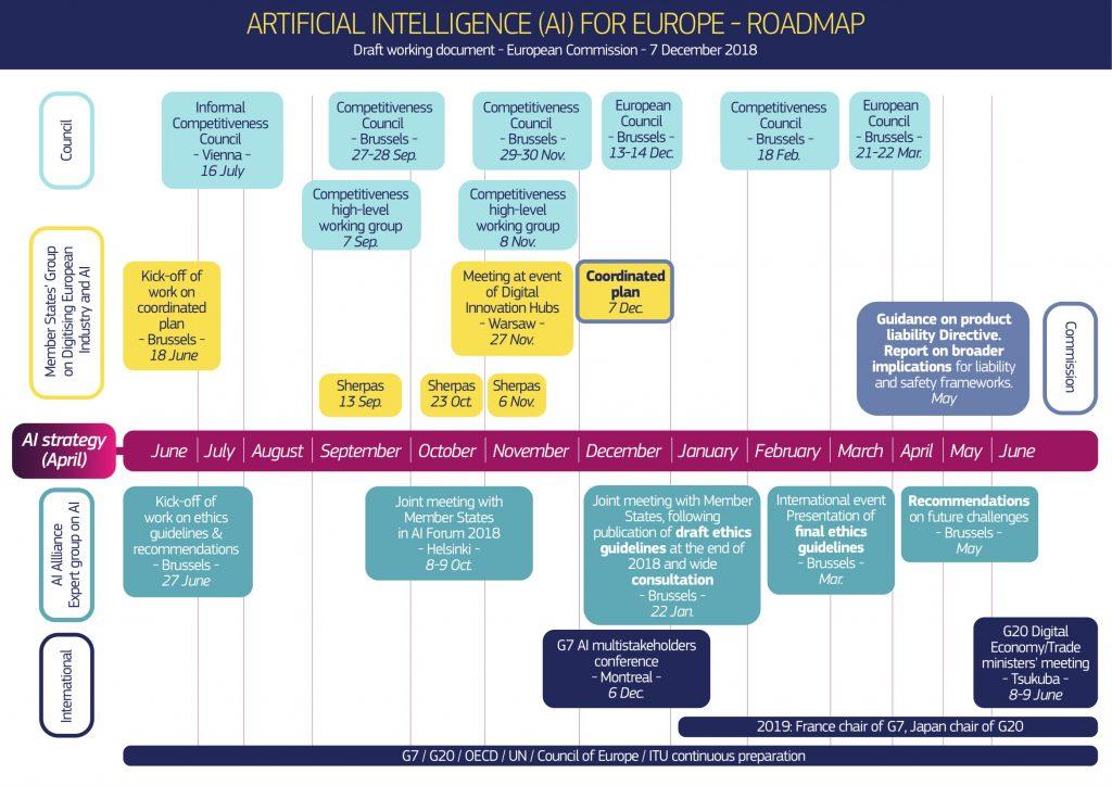 La roadmap per la Trustworthy AI della UE